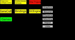 GameCraft digraph